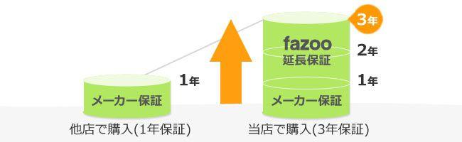 ペンダントライト専門店ファズーは最大2倍の製品保証